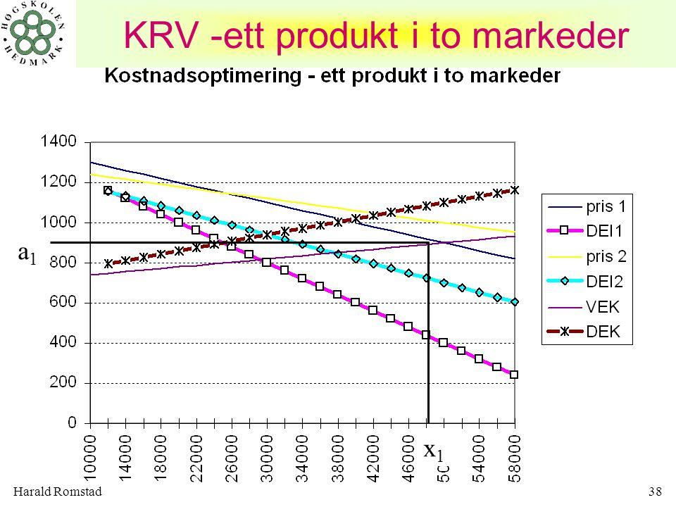 KRV -ett produkt i to markeder