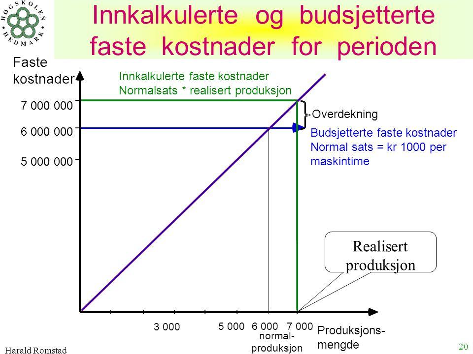 Innkalkulerte og budsjetterte faste kostnader for perioden