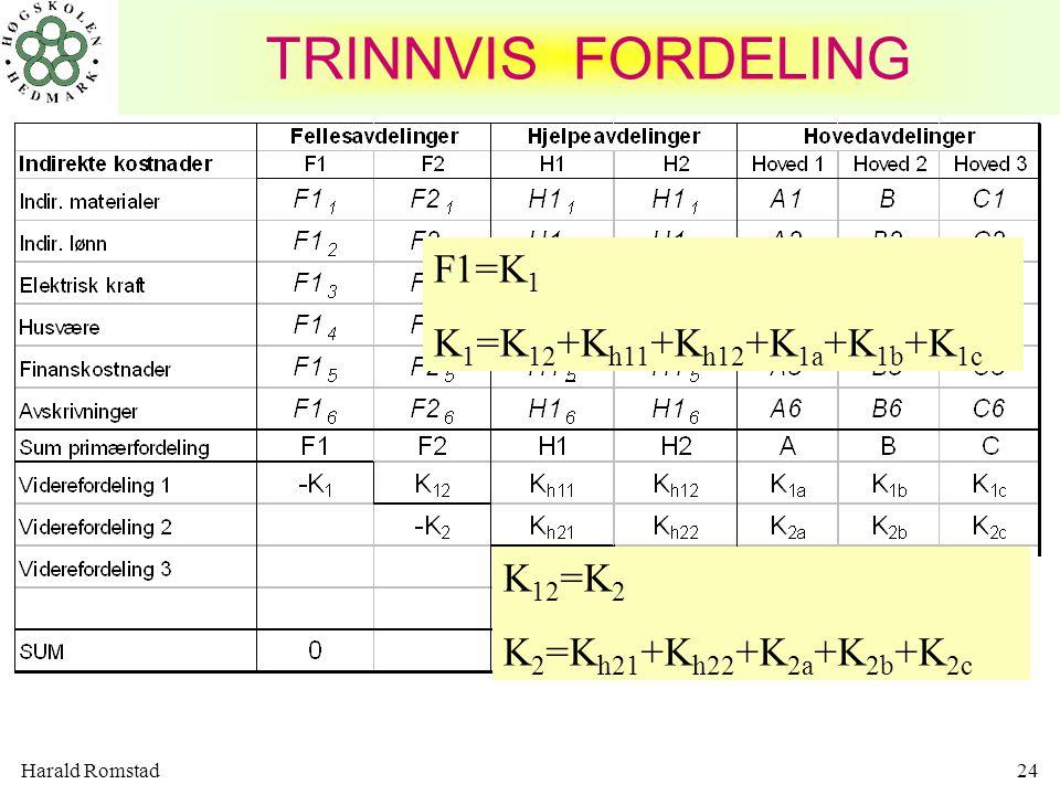 TRINNVIS FORDELING F1=K1 K1=K12+Kh11+Kh12+K1a+K1b+K1c K12=K2