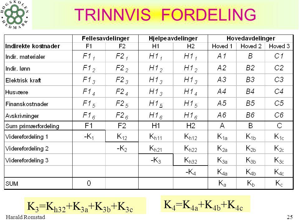 TRINNVIS FORDELING K3=Kh32+K3a+K3b+K3c K4=K4a+K4b+K4c