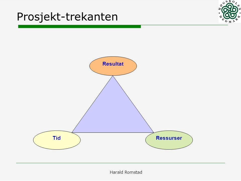 Prosjekt-trekanten Tid Resultat Ressurser