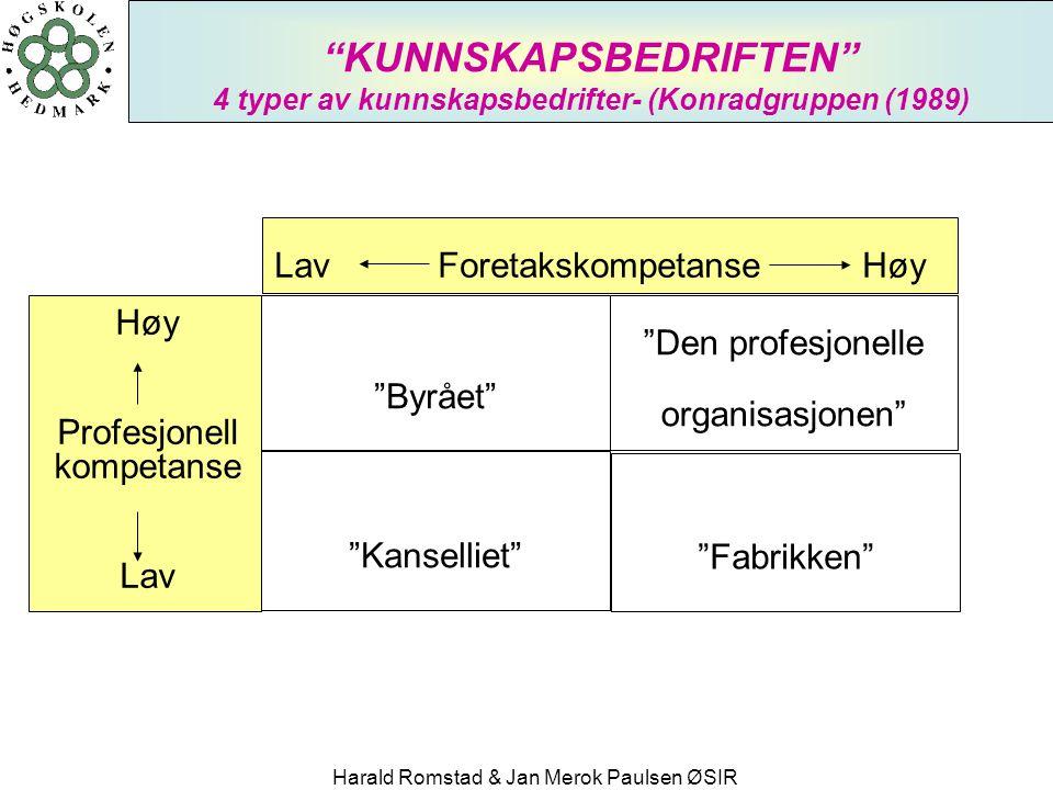 KUNNSKAPSBEDRIFTEN 4 typer av kunnskapsbedrifter- (Konradgruppen (1989)