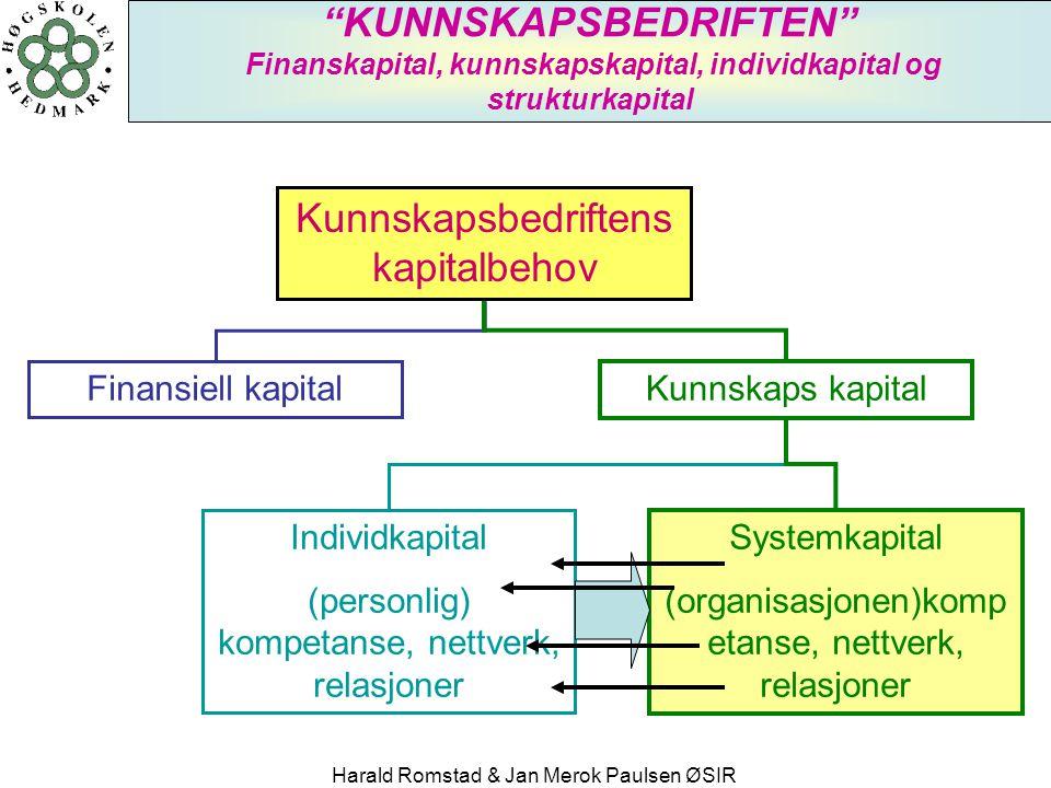 Kunnskapsbedriftens kapitalbehov