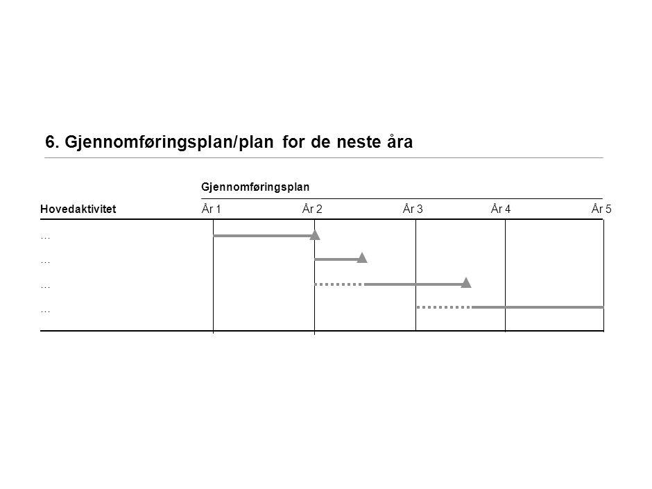 7. Lønnsomhetsvurdering og finansiering (1/2)