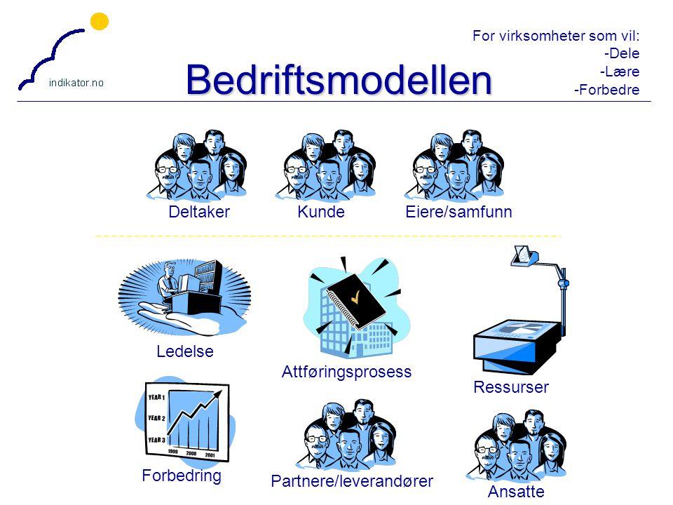 Bedriftsmodellen Deltaker Kunde Eiere/samfunn Attføringsprosess
