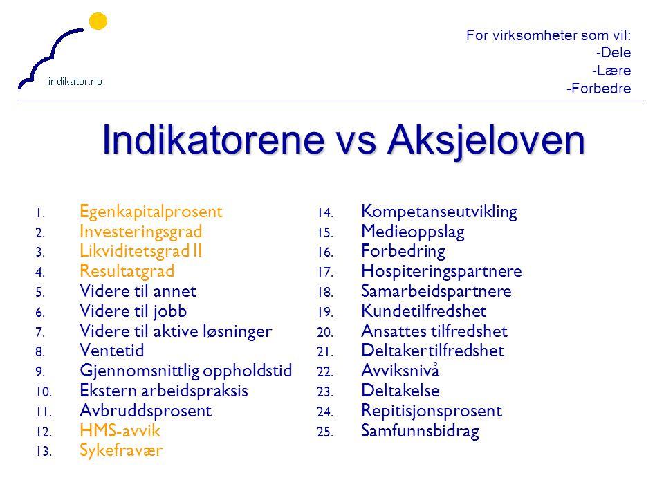 Indikatorene vs Aksjeloven