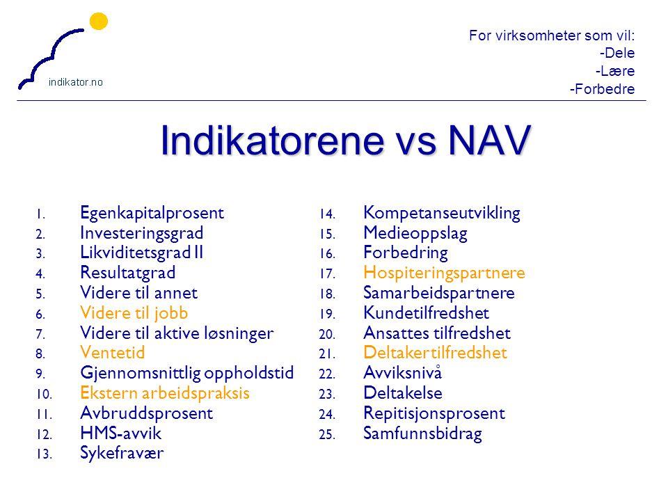 Indikatorene vs NAV Egenkapitalprosent Investeringsgrad
