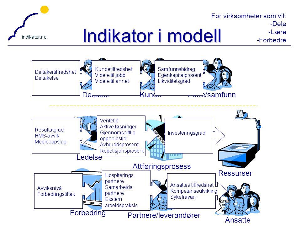 Indikator i modell Deltaker Kunde Eiere/samfunn Attføringsprosess
