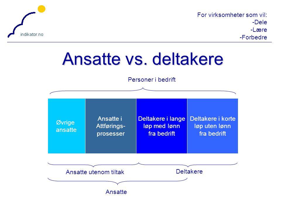 Ansatte vs. deltakere Personer i bedrift Øvrige ansatte Ansatte i