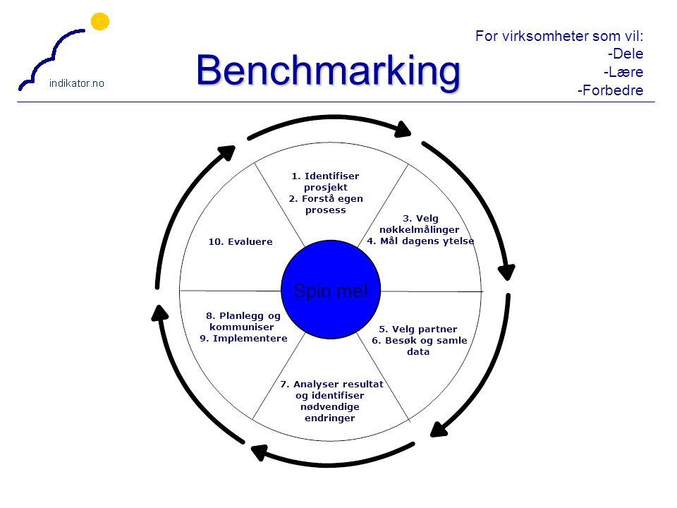 Benchmarking Spin me! 1. Identifiser prosjekt 2. Forstå egen prosess