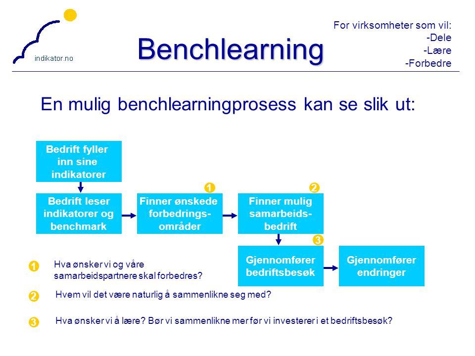 Benchlearning En mulig benchlearningprosess kan se slik ut: