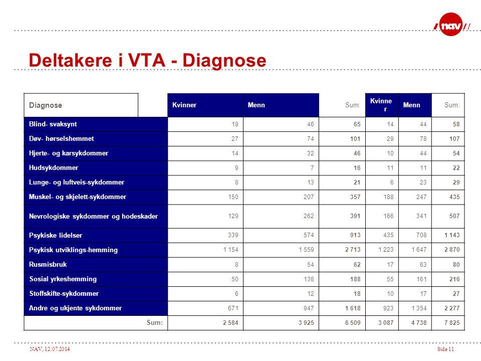Deltakere i VTA - Diagnose