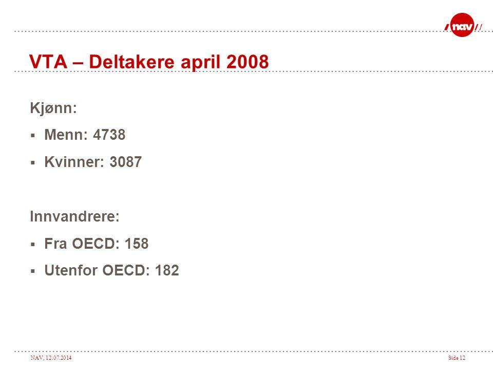 VTA – Deltakere april 2008 Kjønn: Menn: 4738 Kvinner: 3087