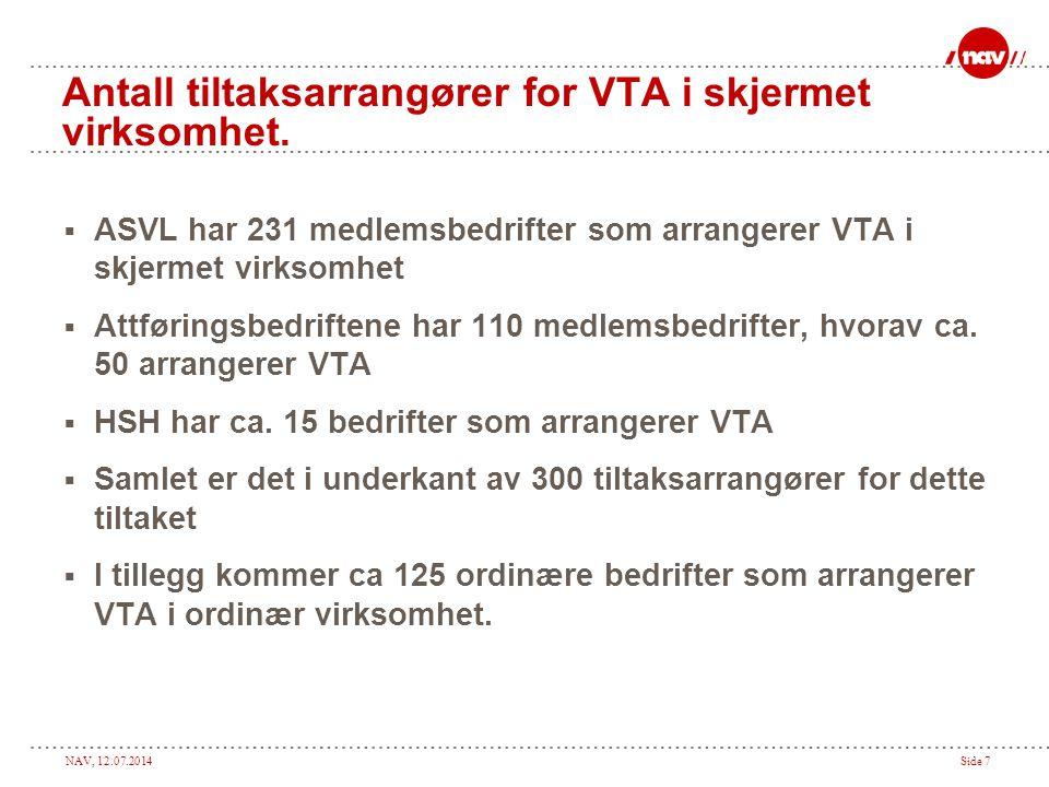 Antall tiltaksarrangører for VTA i skjermet virksomhet.