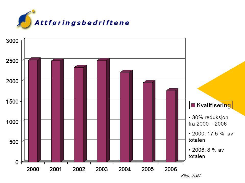 30% reduksjon fra 2000 – 2006 2000: 17,5 % av totalen