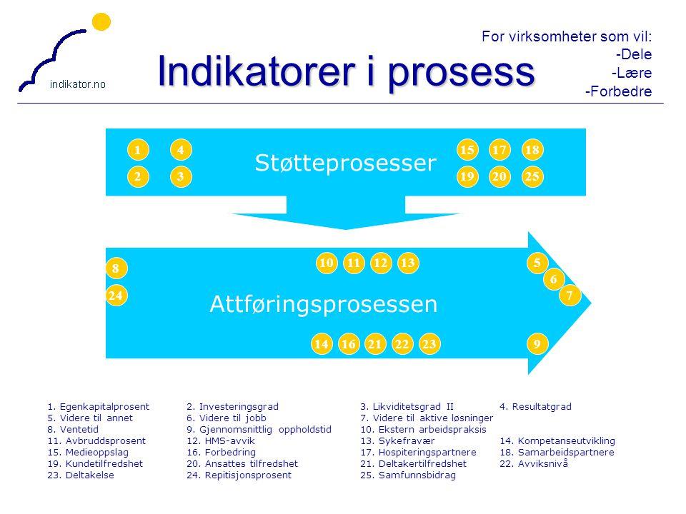Indikatorer i prosess Støtteprosesser Attføringsprosessen 1 4 15 17 18
