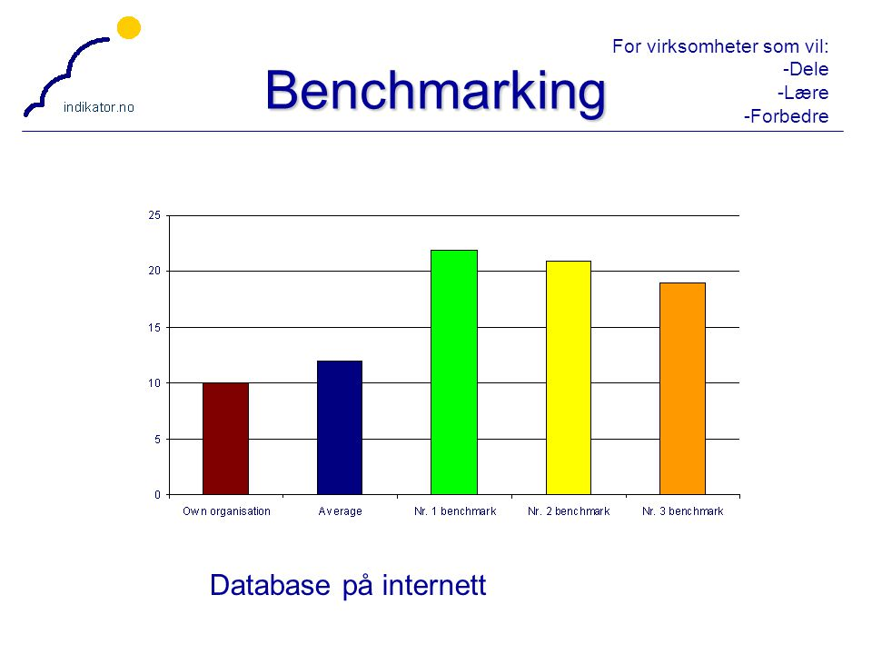 Benchmarking Database på internett