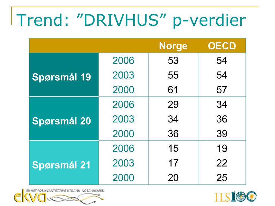 Trend: DRIVHUS p-verdier