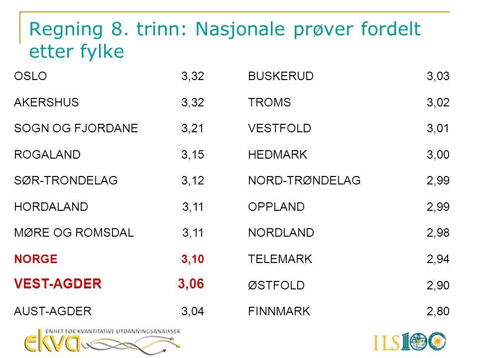 Regning 8. trinn: Nasjonale prøver fordelt etter fylke