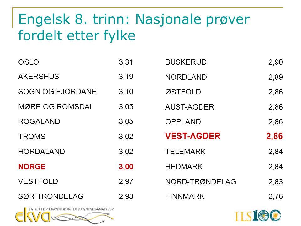 Engelsk 8. trinn: Nasjonale prøver fordelt etter fylke