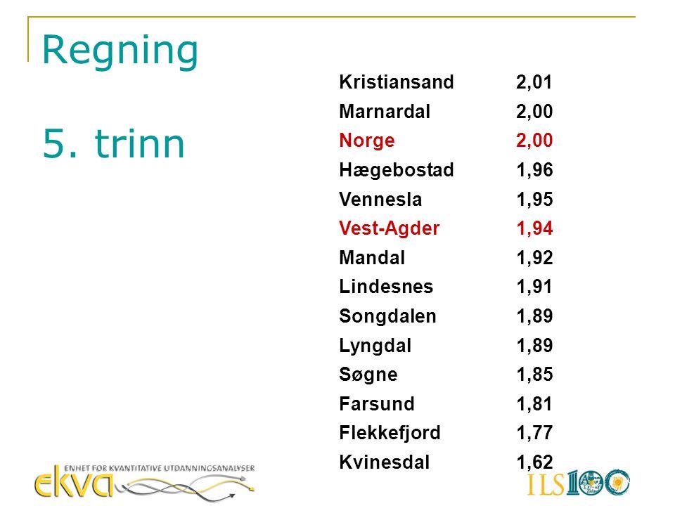 Regning 5. trinn Kristiansand 2,01 Marnardal 2,00 Norge Hægebostad