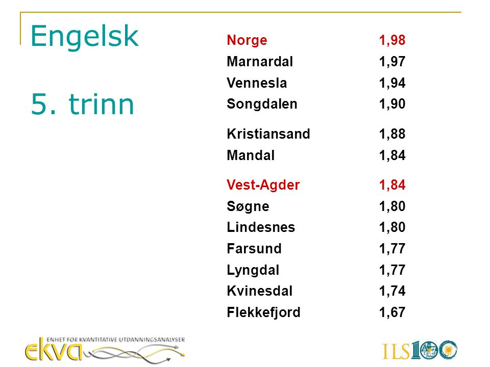 Engelsk 5. trinn Norge 1,98 Marnardal 1,97 Vennesla 1,94 Songdalen