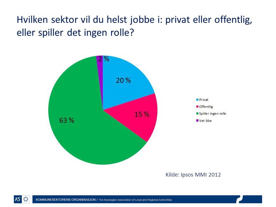 Hvilken sektor vil du helst jobbe i: privat eller offentlig, eller spiller det ingen rolle