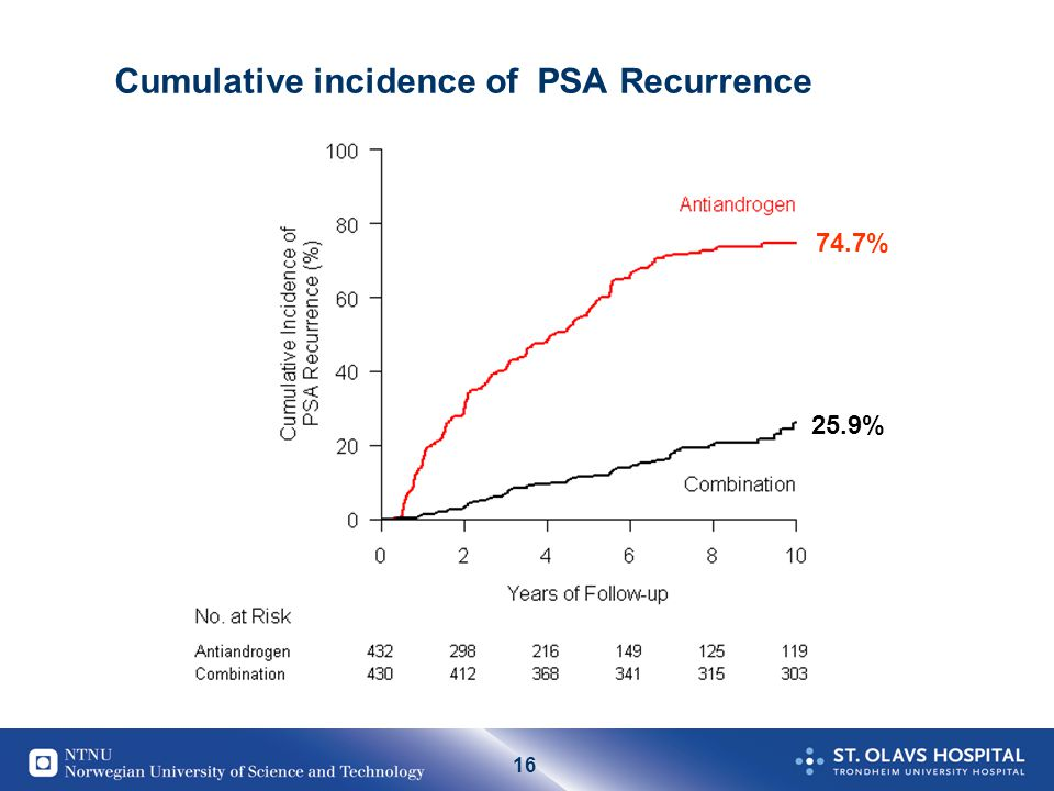 Cumulative incidence of PSA Recurrence