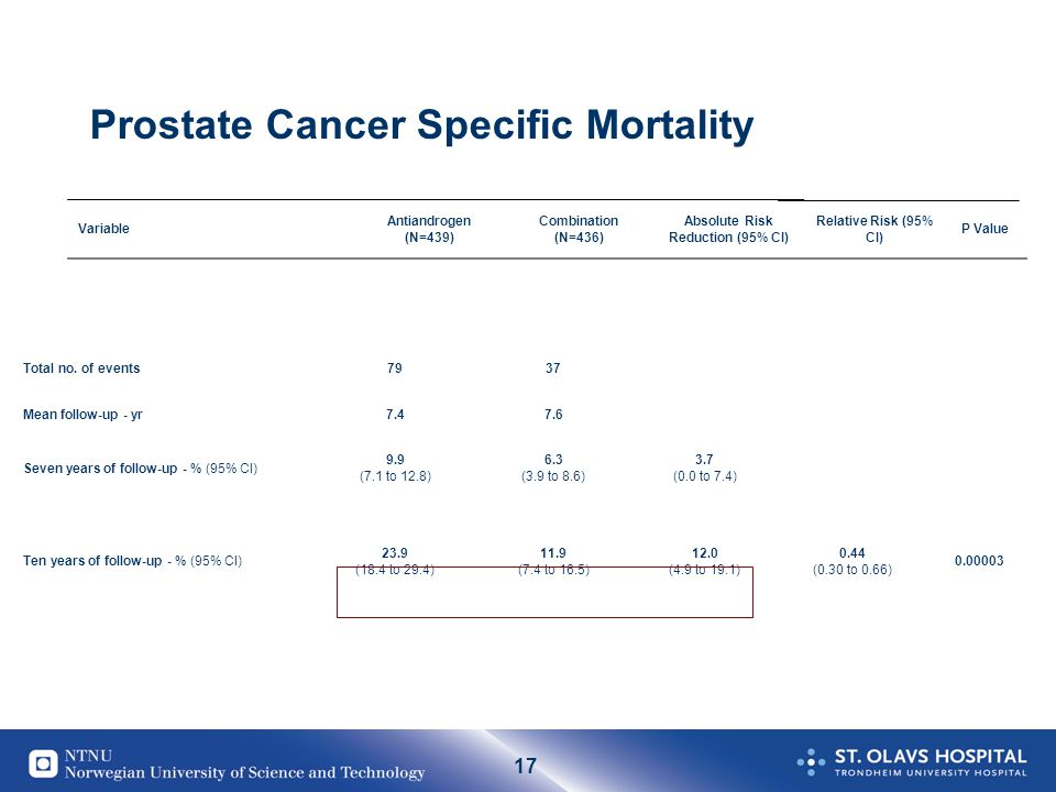 Prostate Cancer Specific Mortality