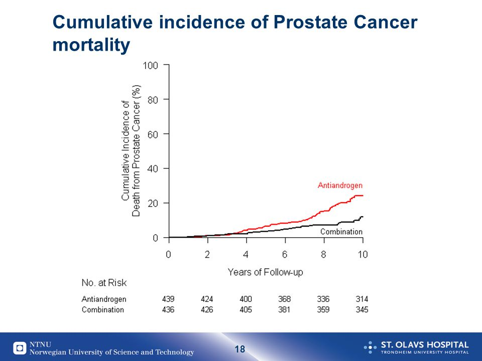 Cumulative incidence of Prostate Cancer mortality