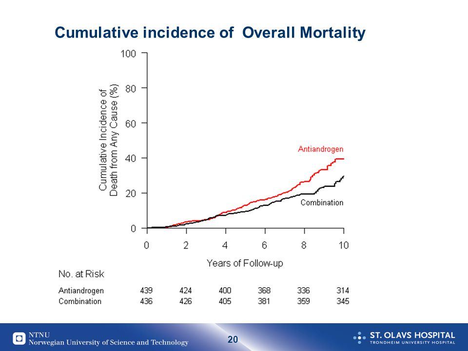 Cumulative incidence of Overall Mortality