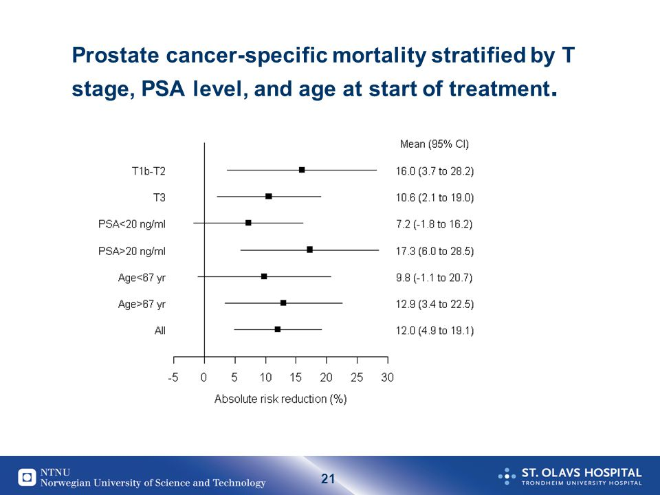 Prostate cancer-specific mortality stratified by T stage, PSA level, and age at start of treatment.