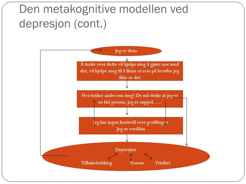 Den metakognitive modellen ved depresjon (cont.)