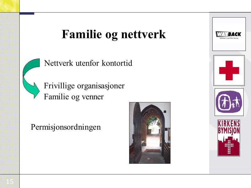 Familie og nettverk Nettverk utenfor kontortid