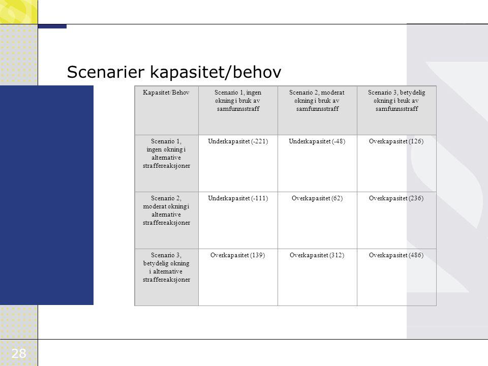Scenarier kapasitet/behov