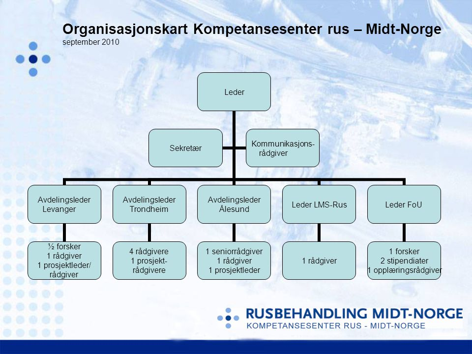 Organisasjonskart Kompetansesenter rus – Midt-Norge