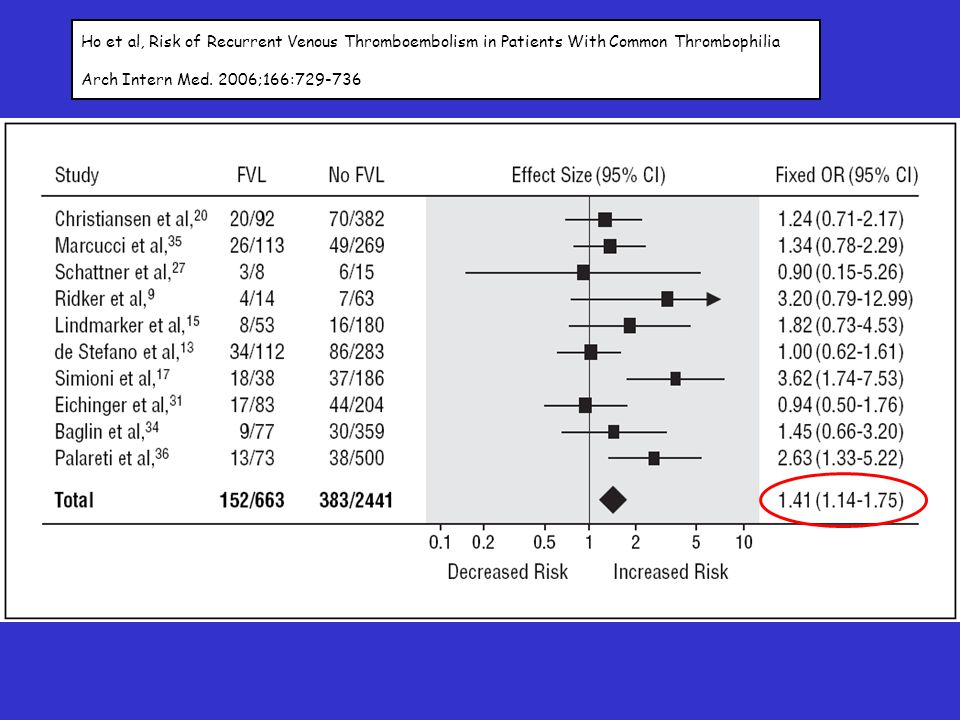 Ho et al, Risk of Recurrent Venous Thromboembolism in Patients With Common Thrombophilia