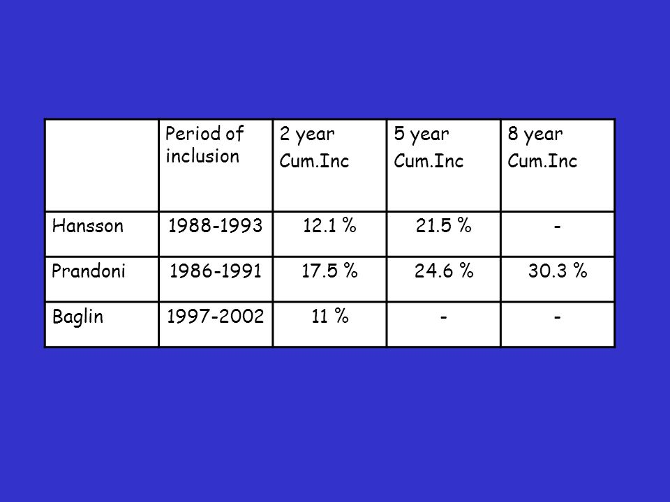 Period of inclusion 2 year. Cum.Inc. 5 year. 8 year. Hansson. 1988-1993. 12.1 % 21.5 % - Prandoni.