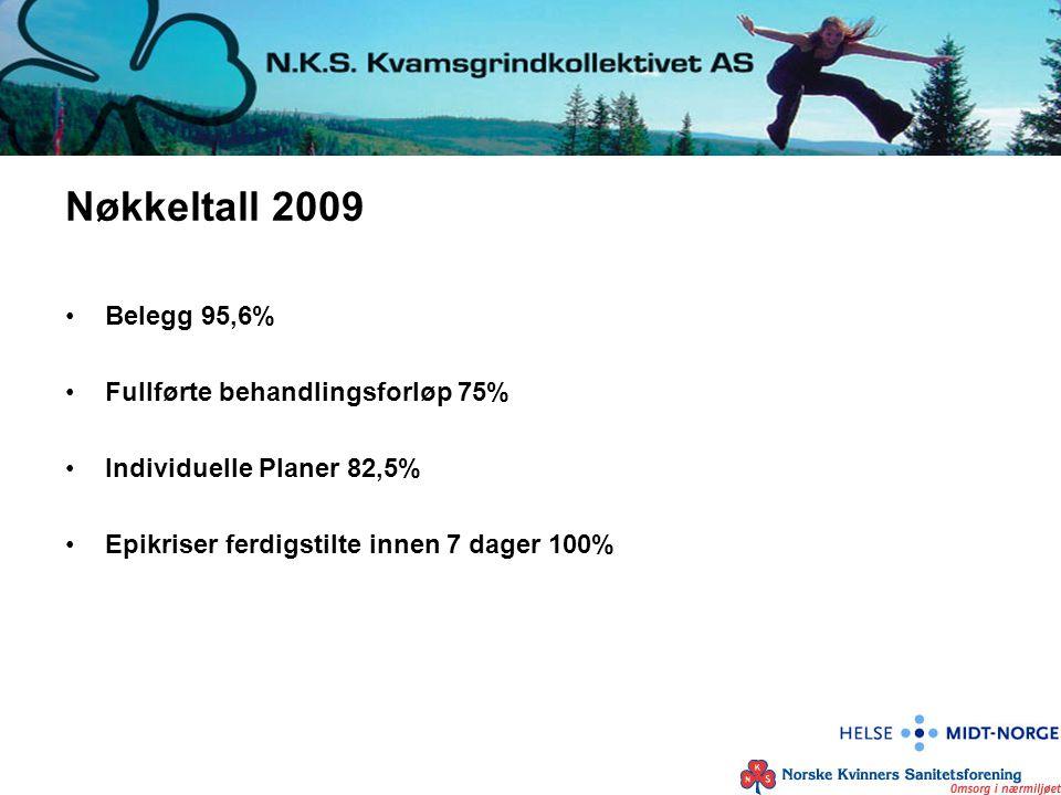 Nøkkeltall 2009 Belegg 95,6% Fullførte behandlingsforløp 75%