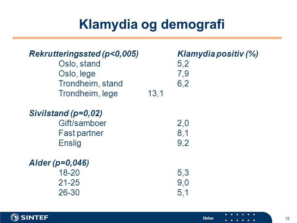 Klamydia og demografi Rekrutteringssted (p<0,005) Klamydia positiv (%) Oslo, stand 5,2. Oslo, lege 7,9.