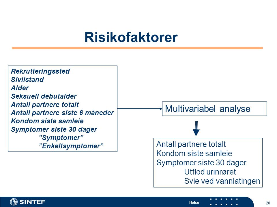 Risikofaktorer Multivariabel analyse Antall partnere totalt
