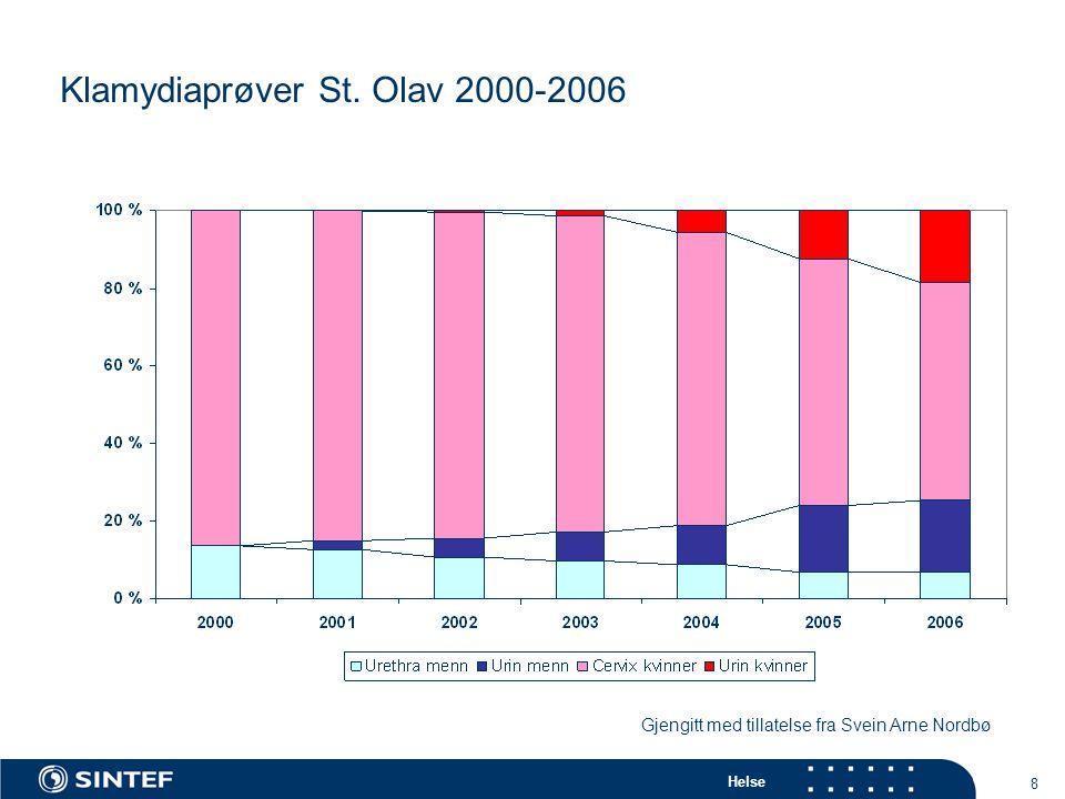 Klamydiaprøver St. Olav 2000-2006