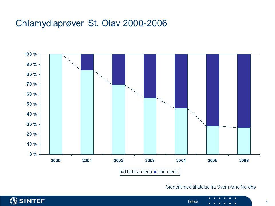 Chlamydiaprøver St. Olav 2000-2006
