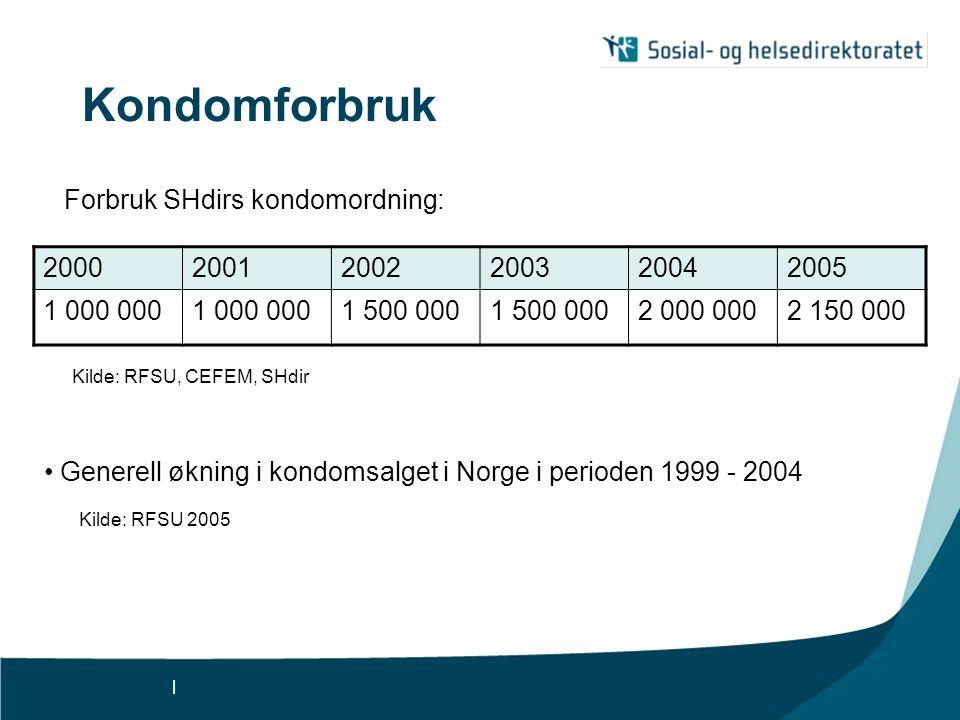 Kondomforbruk Forbruk SHdirs kondomordning: 2000 2001 2002 2003 2004