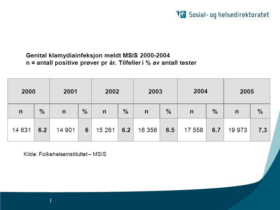 Genital klamydiainfeksjon meldt MSIS 2000-2004