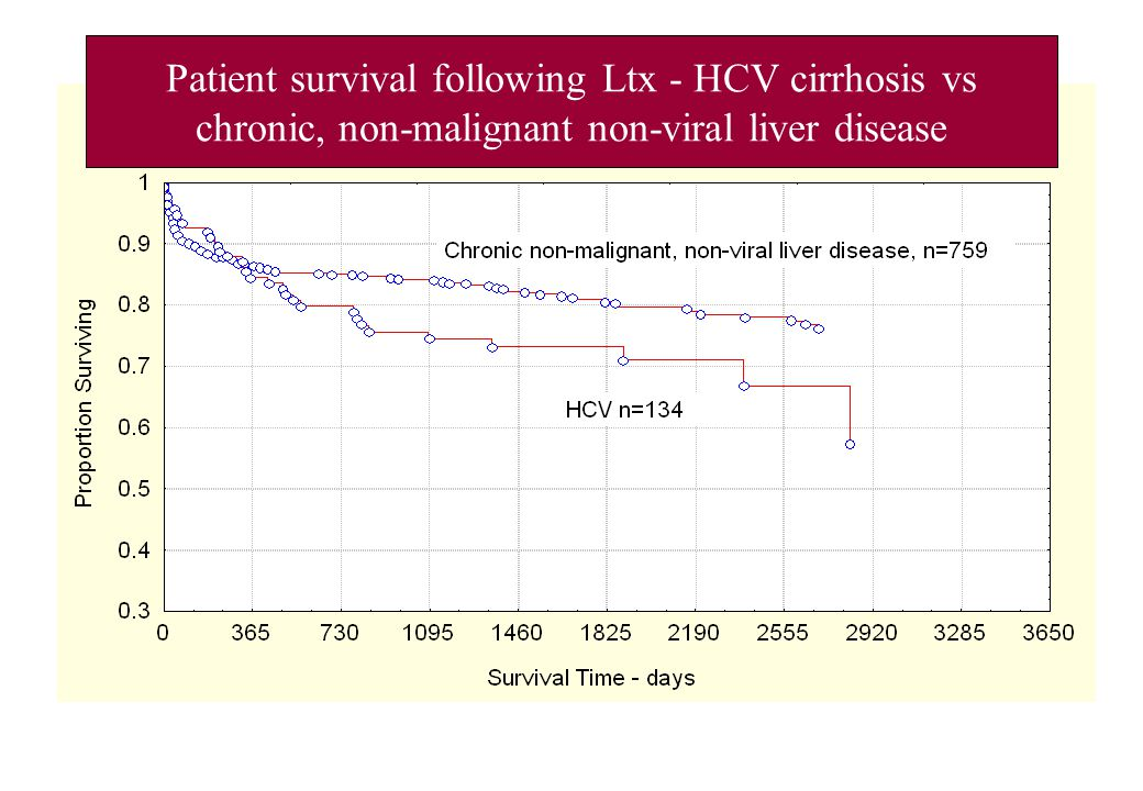 Patient survival following Ltx - HCV cirrhosis vs chronic, non-malignant non-viral liver disease