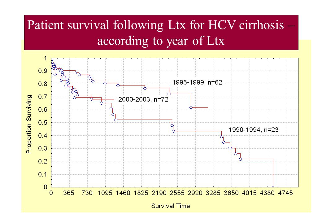 Patient survival following Ltx for HCV cirrhosis – according to year of Ltx