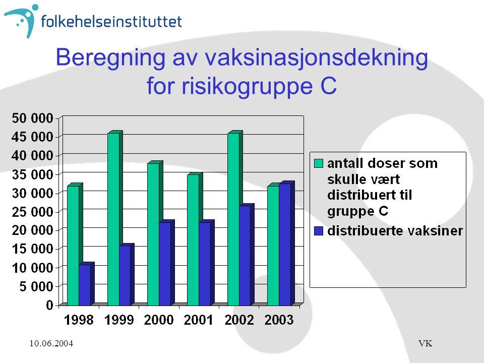 Beregning av vaksinasjonsdekning for risikogruppe C