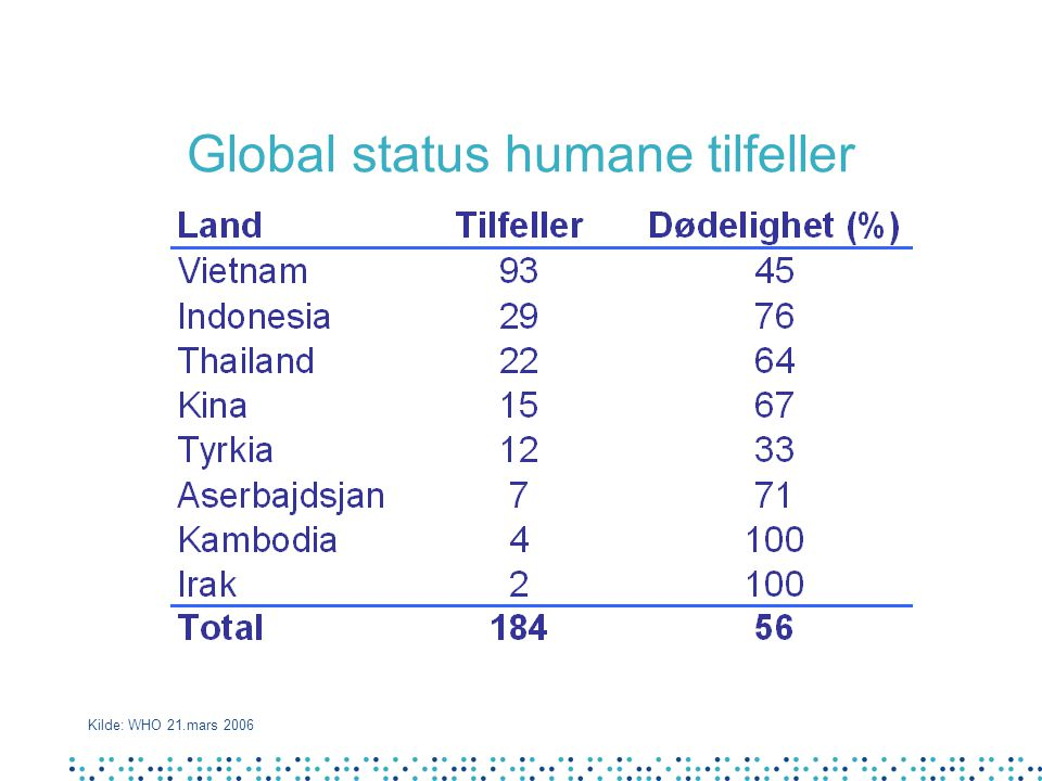 Global status humane tilfeller