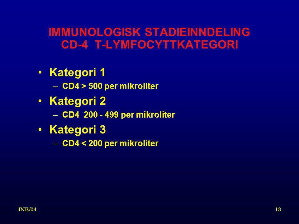 IMMUNOLOGISK STADIEINNDELING CD-4 T-LYMFOCYTTKATEGORI